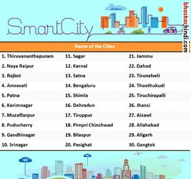 सतना और सागर बनेंगे स्मार्ट सिटी, 30 शहरों की सूची जारी