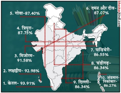 ये 10 राज्य हैं भारत में सबसे ज्यादा शिक्षित, जानें आप कौन से नंबर पर हैं?
