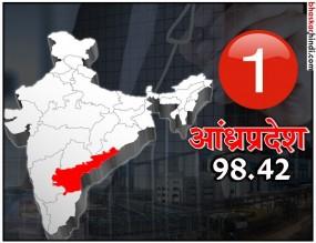 आसान कारोबार के लिए आंध्रप्रदेश सबसे बेस्ट, तेलंगाना दूसरे नंबर पर