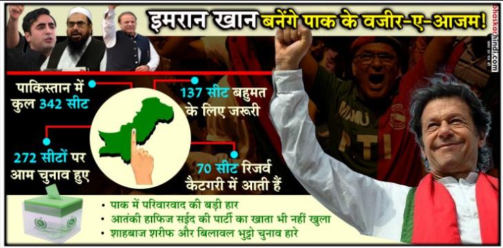 पाक चुनाव LIVE : इमरान खान का वजीर-ए-आजम बनना तय, आज आएगा पूरा रिजल्ट