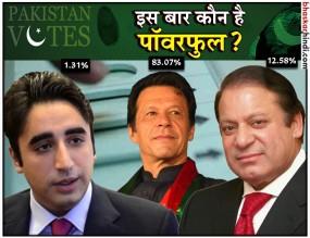 पाकिस्तान आम चुनाव की वोटिंग खत्म, इमरान सबसे आगे, हाफिज का बुरा हाल