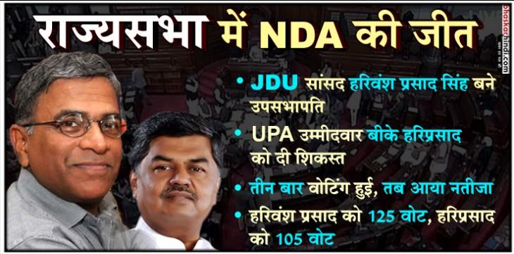 राज्यसभा में दिखा NDA का दम, JDU के हरिवंश बने उपसभापति, सोनिया बोलीं - कभी हम जीतते हैं तो कभी हारते भी हैं