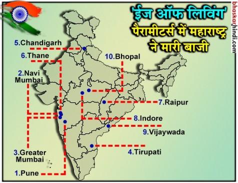 देश में रहने के मामले में पुणे सबसे बेस्ट, टॉप 10 में इंदौर-भोपाल शामिल