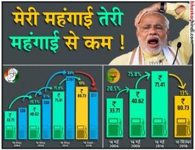 कांग्रेस और बीजेपी में ग्राफ वॉर, पेट्रोल-डीजल के दाम पर भाजपा सोशल मीडिया पर ट्रोल