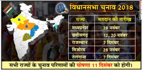 MP, राजस्थान समेत पांच राज्यों में चुनावों की घोषणा, नामांकन से लेकर नतीजों तक ऐसा रहेगा चुनावी कार्यक्रम