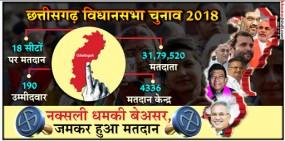 छत्तीसगढ़ चुनाव : छुटपुट हिंसा के बीच पहले चरण में बंपर वोटिंग, 70 फीसदी वोटरों ने किया मतदान