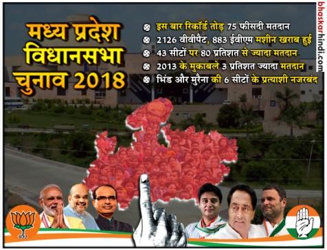 MP में रिकॉर्ड वोटिंग, 75फीसदी मतदाताओं ने डाले वोट, राजगढ़ में सबसे ज्यादा तो भोपाल में सबसे कम मतदान