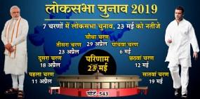 लोकसभा चुनाव की तारीखों का ऐलान, 11 अप्रैल को पहला चरण, 23 मई को नतीजे