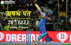 MI VS DC : ऋषभ पंत की आतिशी पारी, दिल्ली ने मुंबई को 37 रन से हराया