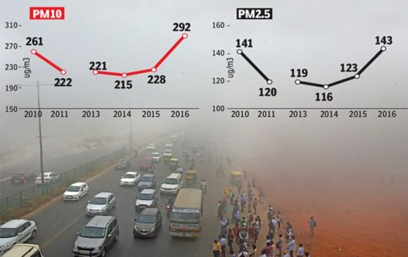 दुनिया के 15 सबसे प्रदूषित शहरों में 14 भारत के, कानपुर पहले और दिल्ली 6वें स्थान पर