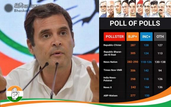 कांग्रेस के एग्जिट पोल ने भी BJP को दीं सबसे ज्यादा सीटें, इतनी सीटों का हैं अंतर