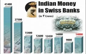 स्विस बैंक में काला धन रखने वालों पर शिकंजा, 11 भारतीयों को नोटिस