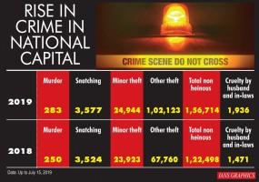 पुलिस में सक्रियता की कमी से बढ़ रहा दिल्ली में अपराध : पूर्व पुलिस प्रमुख