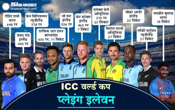 ICC की वर्ल्ड प्लेइंग इलेवन में 2 भारतीय, विलियम्सन को कमान
