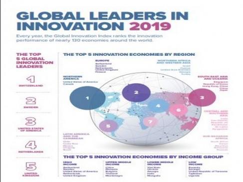 ग्लोबल इनोवेशन इंडेक्स 2019: भारत ने पांच पायदान की छलांग लगाई