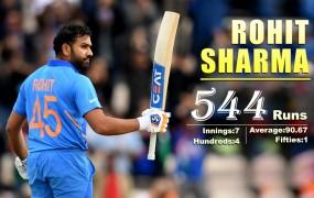 रोहित ने तोड़ा गांगुली का रिकॉर्ड, वर्ल्डकप में 4 शतक लगाने वाले पहले भारतीय