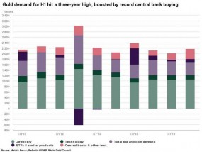 सेंट्रल बैंक की डिमांड 67 प्रतिशत बढ़कर 224.40 टन पर पहुंची