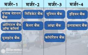 वित्त मंत्री ने किया सरकारी बैंकों के मेगा मर्जर का ऐलान, 27 से घटकर 12 हुई बैंकों की संख्या