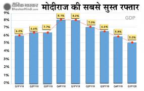 देश की आर्थिक हालत बिगड़ी, 5.8% से घटकर 5% हुई GDP