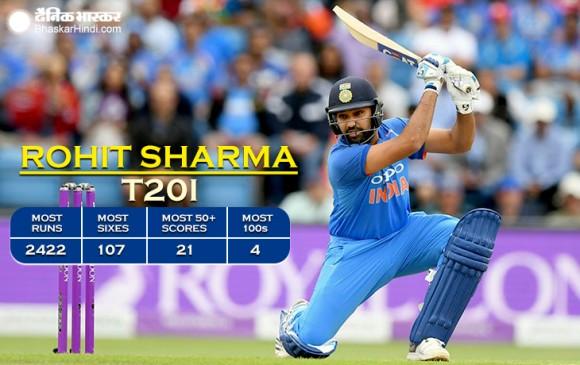 रोहित ने तोड़ा गेल का रिकॉर्ड, टी-20 में सबसे ज्यादा छक्के लगाने वाले बल्लेबाज बने
