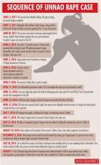 उन्नाव दुष्कर्म कांड : लोग पूछ रहे, क्यों नहीं हुई ठोस कार्रवाई