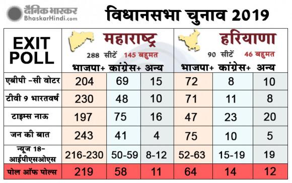 Exit Polls 2019: महाराष्ट्र-हरियाणा में बीजेपी को बहुमत, विपक्ष पूरी तरह धराशायी