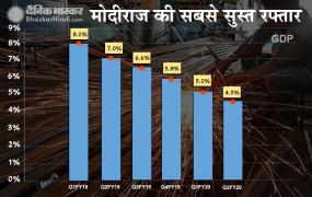 देश की आर्थिक हालत बिगड़ी, दूसरे क्वार्टर में जीडीपी घटकर 4.5% हुई