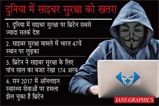 जो साइबर-सुरक्षा ब्रिटेन में नाक की बात, वही हिंदुस्तान में फिसड्डी साबित !