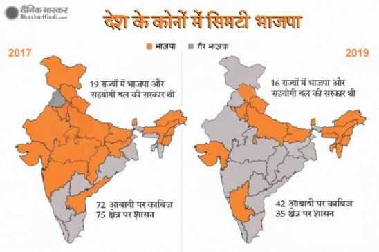 झारखंड में नहीं चला मोदी का जादू, 42 प्रतिशत आबादी पर सिमटी एनडीए की सत्ता