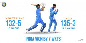 IND Vs NZ: भारत ने न्यूजीलैंड को 7 विकेट से हराया, 5 मैचों की सीरीज में 2-0 की बढ़त