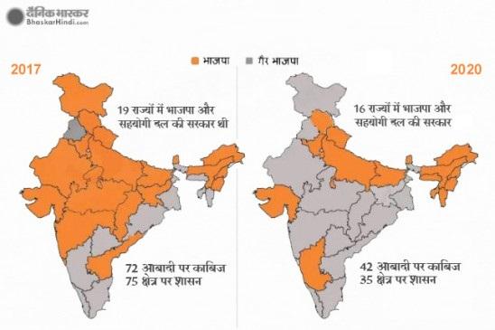 Delhi Elections: राजनीति के केंद्र में दहाई के अंक को भी नहीं छू पाई भाजपा, दो साल में सात राज्यों में मिली हार
