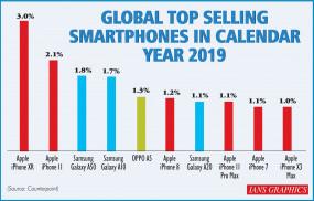 आईफोन एक्सआर व आईफोन-11 2019 में सबसे अधिक बिके