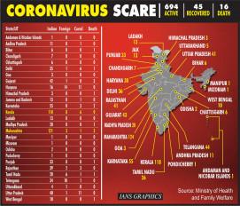 भारत में कोरोना के 694 मामले की पुष्टि, 16 की मौत : स्वास्थ्य मंत्रालय