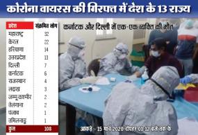 Corona Virus: भारत में अब तक 108 संक्रमित, 2 की मौत, देशभर के 52 सेंटर पर की जा रही जांच, देखें लिस्ट