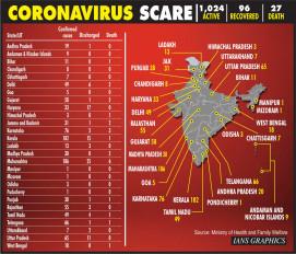 देश में कोरोना पीड़ित लोगों की संख्या 1024 हुई, 27 की मौत