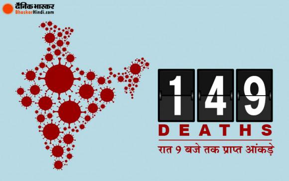 Coronavirus in india: देश में 5 हजार से ज्यादा कोरोना पॉजिटिव, 149 की मौत, मध्य प्रदेश में लागू हुआ एस्मा
