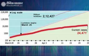 A Month of Lockdown: कोविड-19 की ग्रोथ 21.6% से घटकर पहुंची 8.1% पर