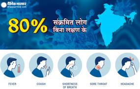 Coronavirus In India: भारत की मुसीबतें बढ़ी, कुल संक्रमितों में से 80 फीसदी बिना लक्षण वाले, जानें क्यूं खतरनाक होते हैं एसिम्प्टोमैटिक