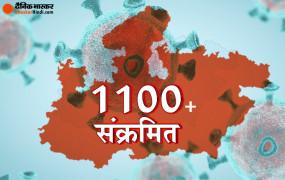 Coronavirus: मप्र में मरीजों की संख्या हुई 1115, इंदौर में 100 से ज्यादा नए मामले