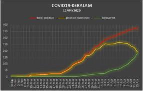 Coronavirus: जानिए कैसे केरल ने किया कोविड-19 के कर्व को फ्लैट?