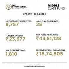 विजय देवरकोंडा ने प्रशंसकों से दान के जरिये एकत्र किए 40 लाख रुपये