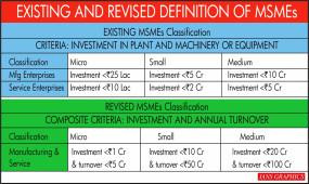 केंद्र ने एमएसएमई की परिभाषा व्यापक की, निवेश की सीमा बढ़ाई (लीड-1)