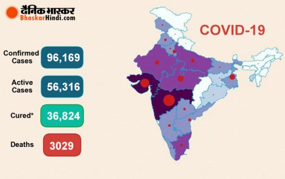 Coronavirus India: भारत में बढ़ा कोरोना, 24 घंटे में मिले 5242 नए मरीज, 157 की मौत, कुल मामले 96 हजार के पार