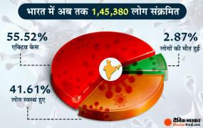 Coronavirus in India: कोरोना संक्रमण से मौतों की दर 2.87%, यह दुनिया में सबसे कम और रिकवरी रेट 41.61%, यह दुनिया में सबसे ज्यादा