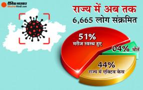 Coronavirus in MP: राज्य में कोरोना मरीजों का रिकवरी रेट 51%, अब भोपाल, इंदौर और उज्जैन को छोड़कर कहीं भी ई-पास जरूरत नहीं