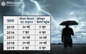 India Weather: इस साल चार दिन की देरी से केरल पहुंचेगा मानसून, 5 जून को देगा दस्तक-IMD