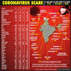 कोविड-19 से 306 नई मौतें, कुल संख्या बढ़कर 13,254 हुई