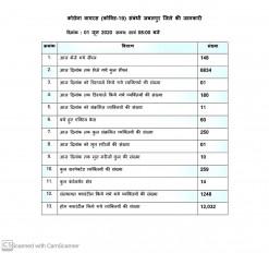 जबलपुर में 7 और कोरोना पॉजिटिव मिले, 250 पहुंचा आंकड़ा