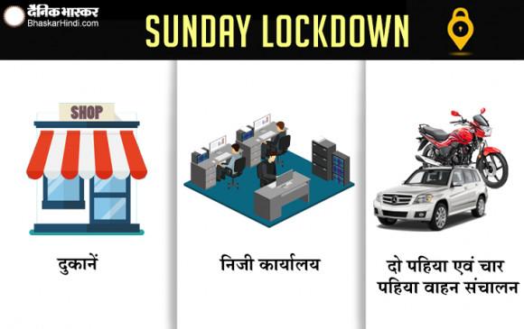रविवार को सभी दुकानें , निजी कार्यालय बंद रहेंगे - दो पहिया एवं चार पहिया वाहनों का संचालन भी प्रतिबंधित
