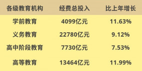 चीन का कुल शिक्षा व्यय 50 खरब चीनी युआन के पार